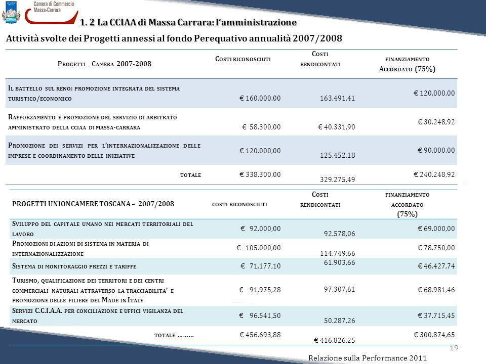 19 Relazione sulla Performance 2011 1. 2 La CCIAA di Massa Carrara: l'amministrazione Attività svolte dei Progetti annessi al fondo Perequativo annual