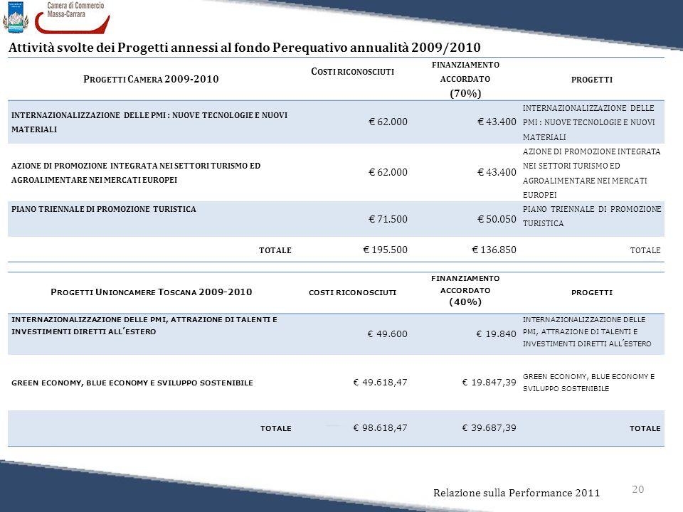 20 Relazione sulla Performance 2011 P ROGETTI C AMERA 2009-2010 C OSTI RICONOSCIUTI FINANZIAMENTO ACCORDATO (70%) PROGETTI INTERNAZIONALIZZAZIONE DELLE PMI : NUOVE TECNOLOGIE E NUOVI MATERIALI € 62.000 € 43.400 INTERNAZIONALIZZAZIONE DELLE PMI : NUOVE TECNOLOGIE E NUOVI MATERIALI AZIONE DI PROMOZIONE INTEGRATA NEI SETTORI TURISMO ED AGROALIMENTARE NEI MERCATI EUROPEI € 62.000€ 43.400 AZIONE DI PROMOZIONE INTEGRATA NEI SETTORI TURISMO ED AGROALIMENTARE NEI MERCATI EUROPEI PIANO TRIENNALE DI PROMOZIONE TURISTICA € 71.500€ 50.050 PIANO TRIENNALE DI PROMOZIONE TURISTICA TOTALE € 195.500€ 136.850 TOTALE P ROGETTI U NIONCAMERE T OSCANA 2009-2010 COSTI RICONOSCIUTI FINANZIAMENTO ACCORDATO (40%) PROGETTI INTERNAZIONALIZZAZIONE DELLE PMI, ATTRAZIONE DI TALENTI E INVESTIMENTI DIRETTI ALL ' ESTERO € 49.600€ 19.840 INTERNAZIONALIZZAZIONE DELLE PMI, ATTRAZIONE DI TALENTI E INVESTIMENTI DIRETTI ALL ' ESTERO GREEN ECONOMY, BLUE ECONOMY E SVILUPPO SOSTENIBILE € 49.618,47€ 19.847,39 GREEN ECONOMY, BLUE ECONOMY E SVILUPPO SOSTENIBILE TOTALE € 98.618,47€ 39.687,39 TOTALE Attività svolte dei Progetti annessi al fondo Perequativo annualità 2009/2010