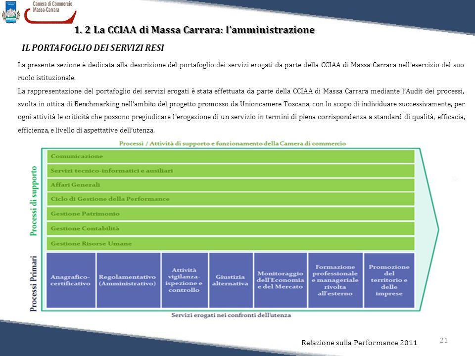 21 Relazione sulla Performance 2011 1. 2 La CCIAA di Massa Carrara: l'amministrazione IL PORTAFOGLIO DEI SERVIZI RESI La presente sezione è dedicata a
