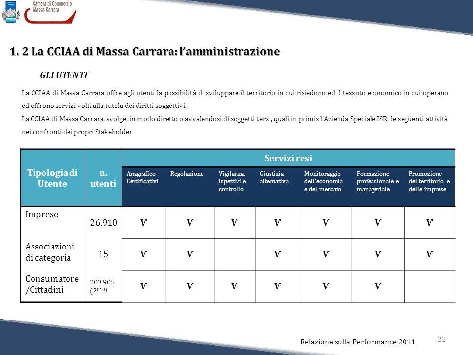 22 Relazione sulla Performance 2011 1. 2 La CCIAA di Massa Carrara: l'amministrazione GLI UTENTI La CCIAA di Massa Carrara offre agli utenti la possib