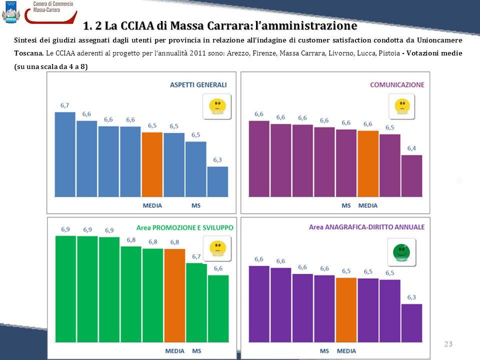23 Relazione sulla Performance 2011 1. 2 La CCIAA di Massa Carrara: l'amministrazione Sintesi dei giudizi assegnati dagli utenti per provincia in rela