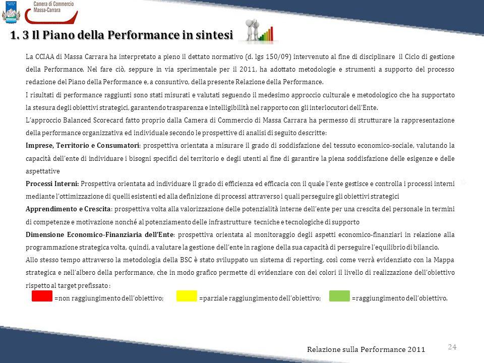 24 Relazione sulla Performance 2011 1. 3 Il Piano della Performance in sintesi La CCIAA di Massa Carrara ha interpretato a pieno il dettato normativo