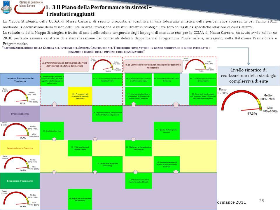 Livello sintetico di realizzazione della strategia complessiva di ente 1.3 Il Piano della Performance in sintesi – i risultati raggiunti i risultati r