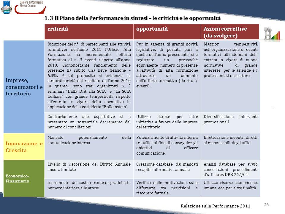 26 Relazione sulla Performance 2011 1. 3 Il Piano della Performance in sintesi – le criticità e le opportunità criticitàopportunitàAzioni correttive (