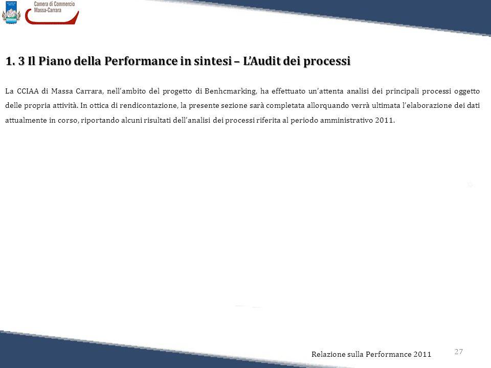 27 Relazione sulla Performance 2011 La CCIAA di Massa Carrara, nell'ambito del progetto di Benhcmarking, ha effettuato un'attenta analisi dei principa