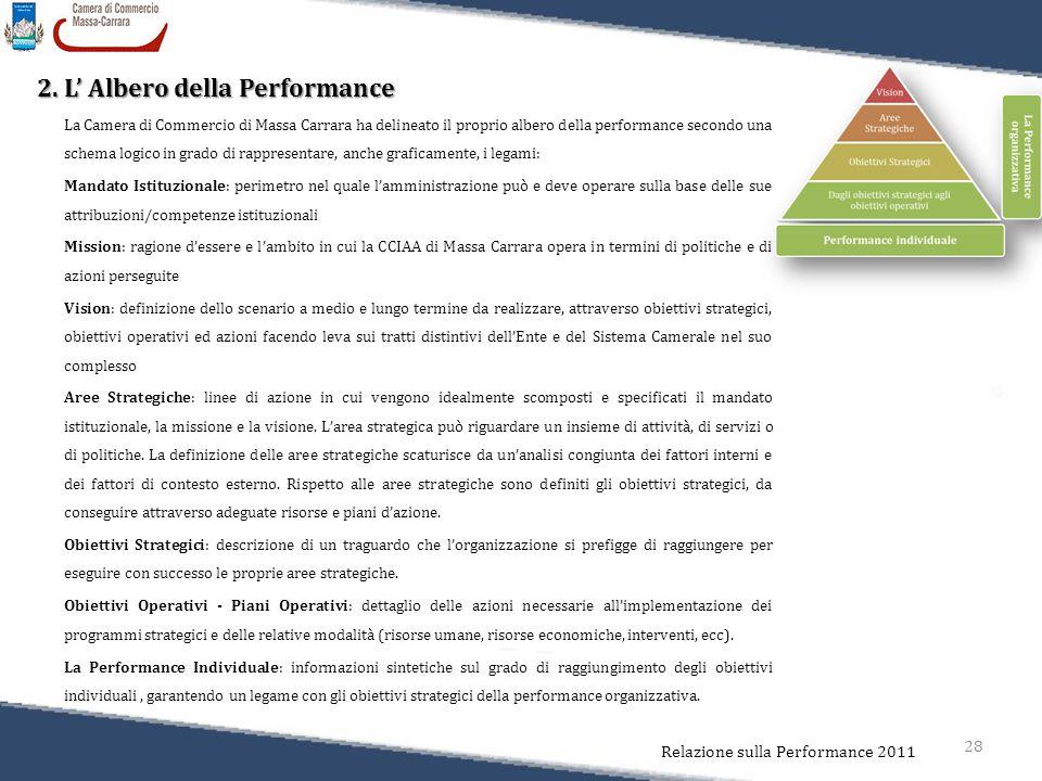 28 Relazione sulla Performance 2011 2. L' Albero della Performance La Camera di Commercio di Massa Carrara ha delineato il proprio albero della perfor