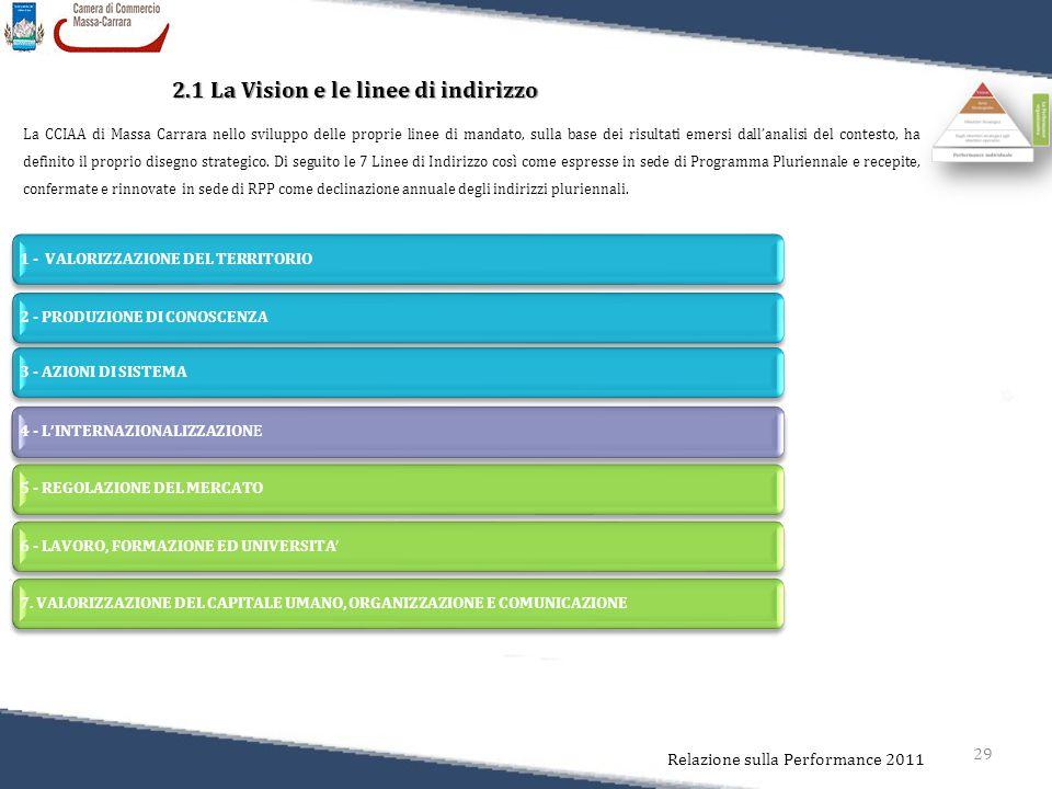 29 Relazione sulla Performance 2011 2.1 La Vision e le linee di indirizzo La CCIAA di Massa Carrara nello sviluppo delle proprie linee di mandato, sulla base dei risultati emersi dall'analisi del contesto, ha definito il proprio disegno strategico.