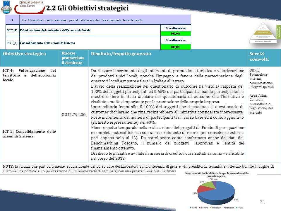 31 2.2 Gli Obiettivi strategici Obiettivo strategico Risorse promoziona li destinate Risultato/Impatto generatoServizi coinvolti ICT_4: Valorizzazione del territorio e dell economia locale ICT_5: Consolidamento delle azioni di Sistema € 311.794,00 Da rilevare l'incremento degli interventi di promozione turistica e valorizzazione dei prodotti tipici locali, nonché l'impegno a favore della partecipazione degli operatori locali a mostre e fiere in Italia e all'estero.