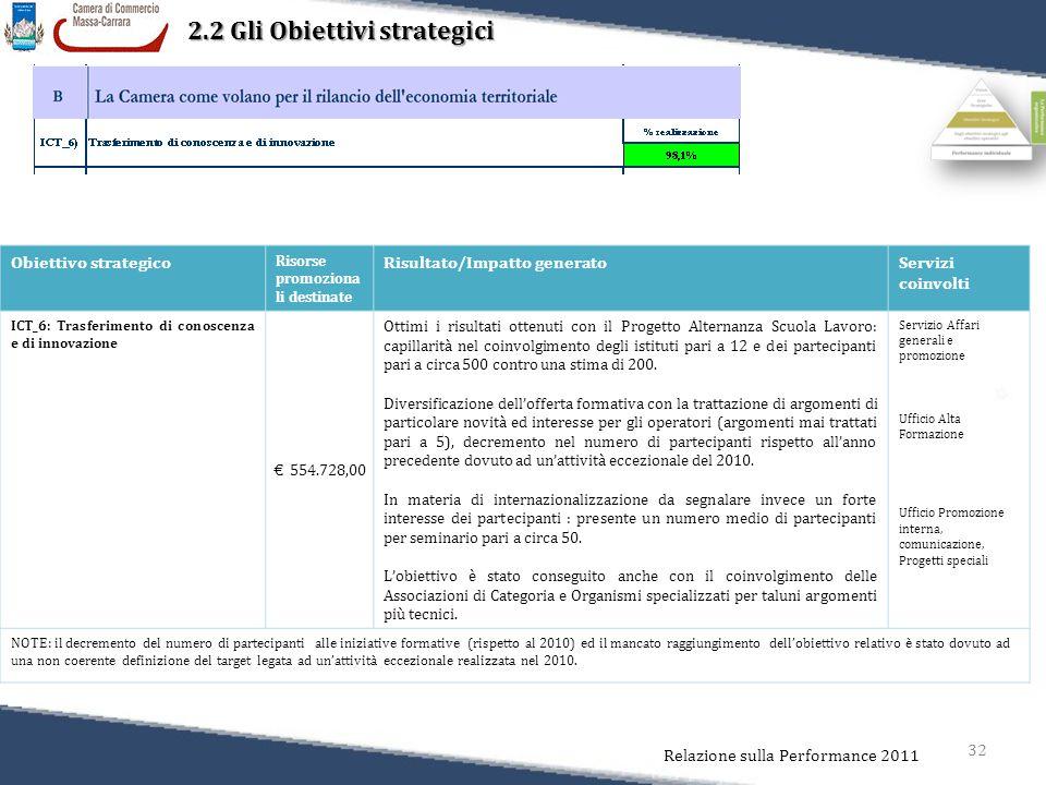 32 Relazione sulla Performance 2011 2.2 Gli Obiettivi strategici Obiettivo strategico Risorse promoziona li destinate Risultato/Impatto generatoServiz