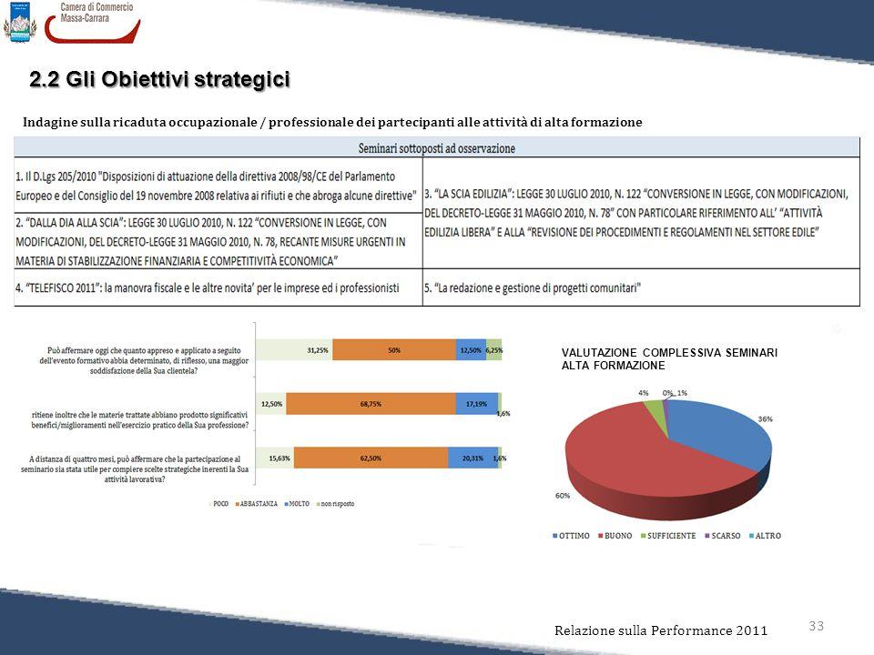 33 Relazione sulla Performance 2011 Indagine sulla ricaduta occupazionale / professionale dei partecipanti alle attività di alta formazione 2.2 Gli Obiettivi strategici VALUTAZIONE COMPLESSIVA SEMINARI ALTA FORMAZIONE