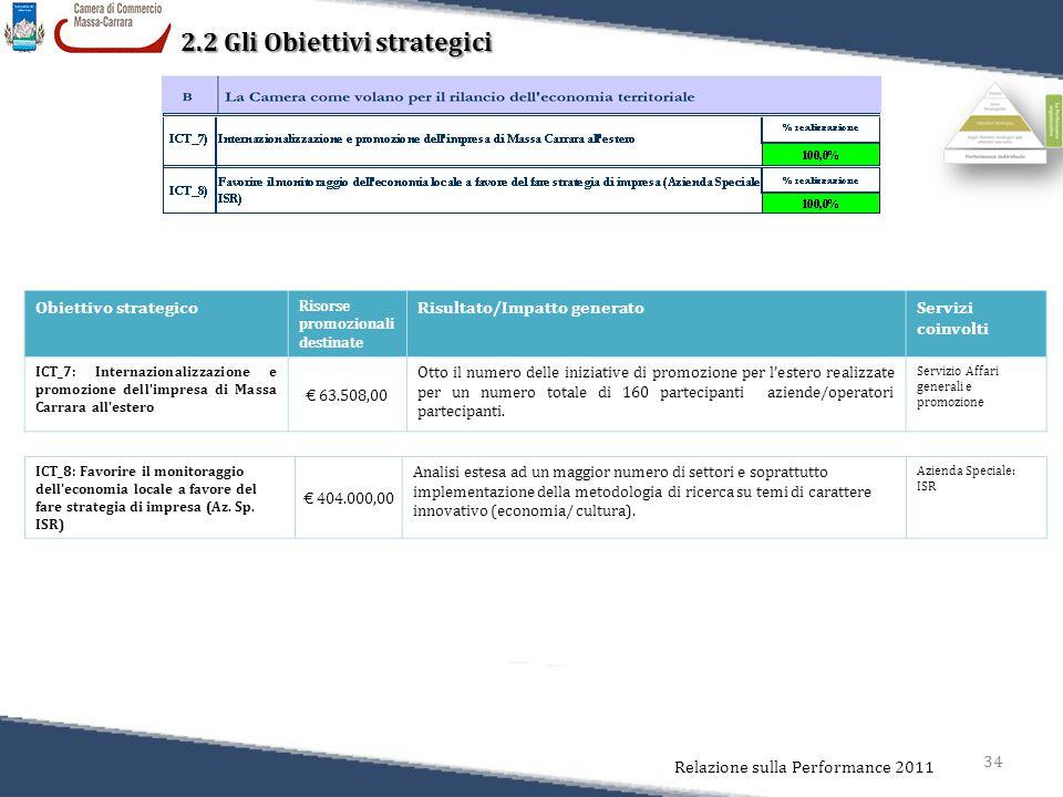 34 Relazione sulla Performance 2011 2.2 Gli Obiettivi strategici Obiettivo strategico Risorse promozionali destinate Risultato/Impatto generatoServizi