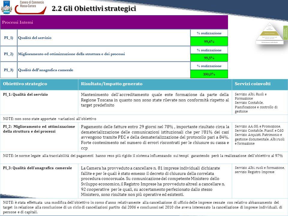 35 Relazione sulla Performance 2011 2.2 Gli Obiettivi strategici Obiettivo strategicoRisultato/Impatto generatoServizi coinvolti PI_1: Qualità del servizio Mantenimento dell accreditamento quale ente formazione da parte della Regione Toscana in quanto non sono state rilevate non conformità rispetto al target predefinito Servizio Albi, Ruoli e Formazione Servizio Contabile, Pianificazione e controllo di gestione NOTE: non sono state apportate variazioni all'obiettivo PI_2: Miglioramento ed ottimizzazione della struttura e dei processi Pagamento delle fatture entro 29 giorni nel 78%, importante risultato circa la dematerializzazione delle comunicazioni istituzionali che per l'81% dei casi avvengono tramite PEC e della dematerializzazione del protocollo pari a 84%.