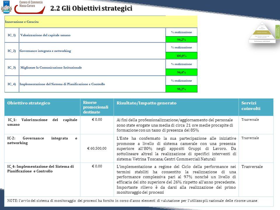 36 Relazione sulla Performance 2011 2.2 Gli Obiettivi strategici Obiettivo strategico Risorse promozionali destinate Risultato/Impatto generatoServizi coinvolti IC_1: Valorizzazione del capitale umano € 0,00 Ai fini della professionalizzazione/aggiornamento del personale sono state erogate una media di circa 21 ore medie procapite di formazione con un tasso di presenza del 85% Trasversale IC-2: Governance integrata e networking € 60.500,00 L'Ente ha confermato la sua partecipazione alle iniziative promosse a livello di sistema camerale con una presenza superiore all'80% negli appositi Gruppi di Lavoro.