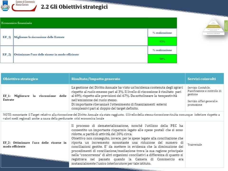 38 Relazione sulla Performance 2011 2.2 Gli Obiettivi strategici Obiettivo strategicoRisultato/Impatto generatoServizi coinvolti EF_1: Migliorare la riscossione delle Entrate La gestione del Diritto Annuale ha visto un'incidenza contenuta degli sgravi rispetto al ruolo emesso pari al 3%.