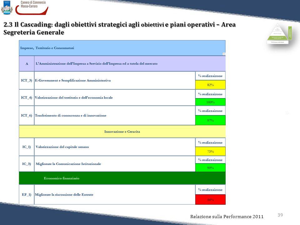 39 Relazione sulla Performance 2011 2.3 Il Cascading: dagli obiettivi strategici agli obiettivi e piani operativi – Area Segreteria Generale