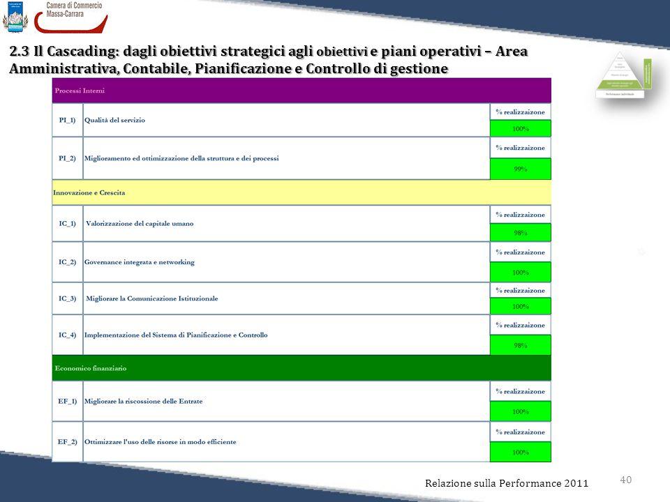 40 Relazione sulla Performance 2011 2.3 Il Cascading: dagli obiettivi strategici agli obiettivi e piani operativi – Area Amministrativa, Contabile, Pi