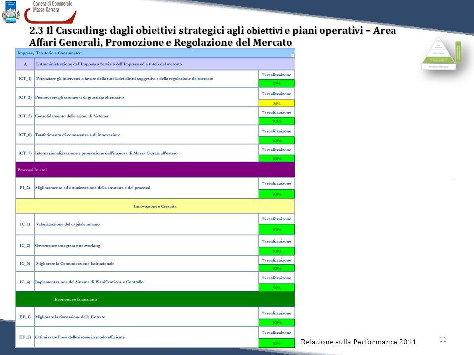 41 Relazione sulla Performance 2011 2.3 Il Cascading: dagli obiettivi strategici agli obiettivi e piani operativi – Area Affari Generali, Promozione e Regolazione del Mercato