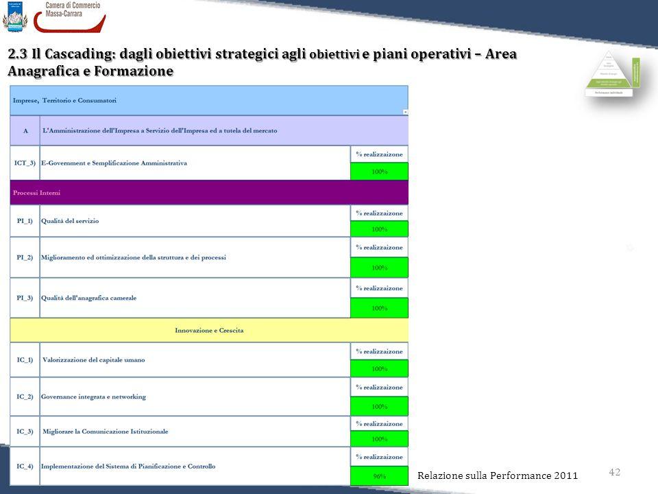 42 Relazione sulla Performance 2011 2.3 Il Cascading: dagli obiettivi strategici agli obiettivi e piani operativi – Area Anagrafica e Formazione
