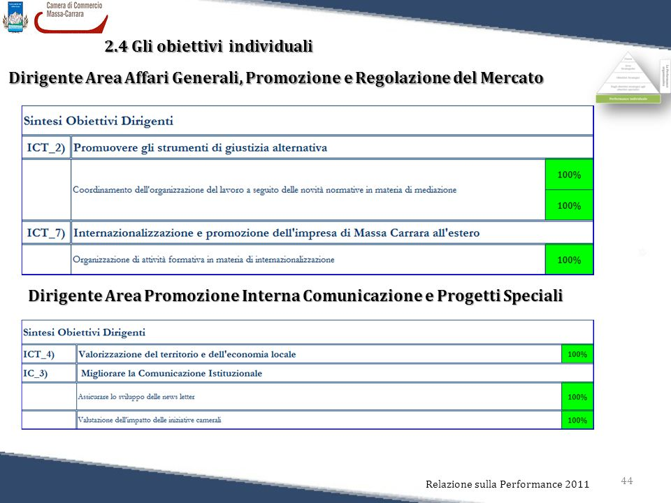 44 Relazione sulla Performance 2011 2.4 Gli obiettivi individuali Dirigente Area Affari Generali, Promozione e Regolazione del Mercato Dirigente Area Promozione Interna Comunicazione e Progetti Speciali
