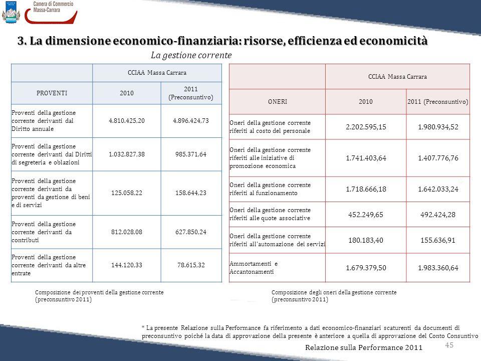 45 Relazione sulla Performance 2011 3. La dimensione economico-finanziaria: risorse, efficienza ed economicità * La presente Relazione sulla Performan