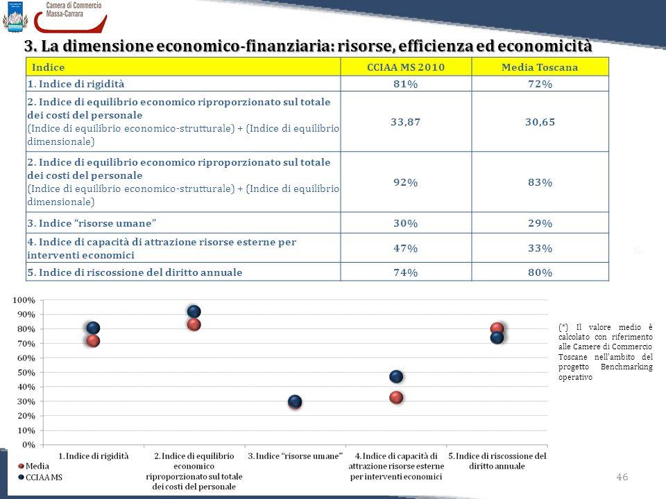 46 Relazione sulla Performance 2011 3. La dimensione economico-finanziaria: risorse, efficienza ed economicità (*) Il valore medio è calcolato con rif