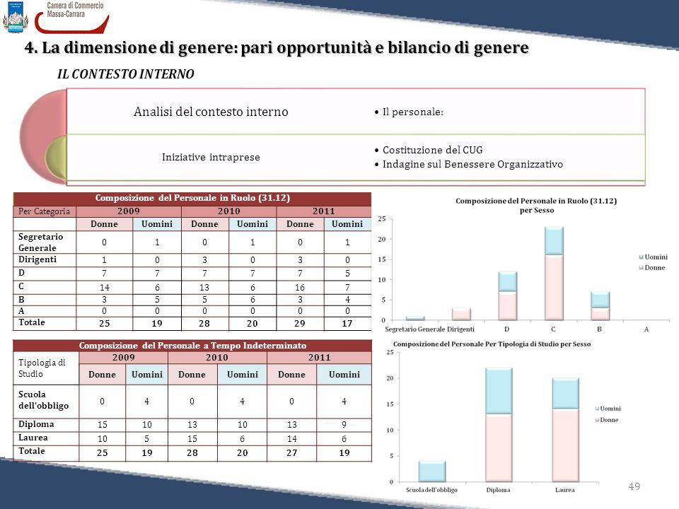 49 Relazione sulla Performance 2011 4. La dimensione di genere: pari opportunità e bilancio di genere IL CONTESTO INTERNO Analisi del contesto interno