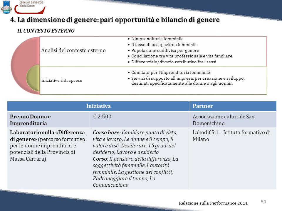50 Relazione sulla Performance 2011 4. La dimensione di genere: pari opportunità e bilancio di genere Analisi del contesto esterno Iniziative intrapre