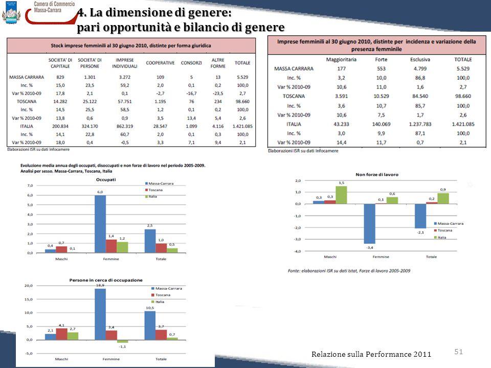 51 Relazione sulla Performance 2011 4. La dimensione di genere: pari opportunità e bilancio di genere