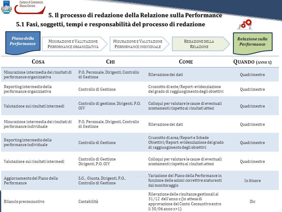 52 Relazione sulla Performance 2011 5. Il processo di redazione della Relazione sulla Performance 5.1 Fasi, soggetti, tempi e responsabilità del proce