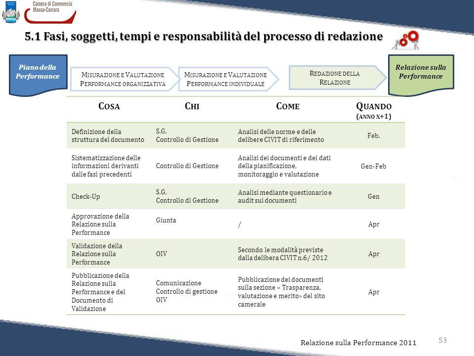 53 Relazione sulla Performance 2011 5.1 Fasi, soggetti, tempi e responsabilità del processo di redazione 5.1 Fasi, soggetti, tempi e responsabilità del processo di redazione Piano della Performance Relazione sulla Performance R EDAZIONE DELLA R ELAZIONE M ISURAZIONE E V ALUTAZIONE P ERFORMANCE INDIVIDUALE M ISURAZIONE E V ALUTAZIONE P ERFORMANCE ORGANIZZATIVA C OSA C HI C OME Q UANDO ( ANNO X +1) Definizione della struttura del documento S.G.