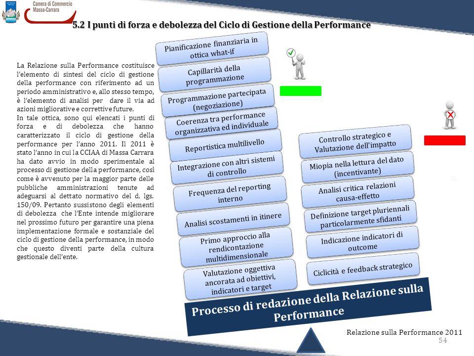 54 Relazione sulla Performance 2011 5.2 I punti di forza e debolezza del Ciclo di Gestione della Performance 5.2 I punti di forza e debolezza del Ciclo di Gestione della Performance Analisi critica relazioni causa-effetto Definizione target pluriennali particolarmente sfidanti Indicazione indicatori di outcome Ciclicità e feedback strategico Processo di redazione della Relazione sulla Performance Reportistica multilivello Frequenza del reporting interno Miopia nella lettura del dato (incentivante) Controllo strategico e Valutazione dell'impatto Analisi scostamenti in itinere Integrazione con altri sistemi di controllo Coerenza tra performance organizzativa ed individuale Primo approccio alla rendicontazione multidimensionale Valutazione oggettiva ancorata ad obiettivi, indicatori e target La Relazione sulla Performance costituisce l'elemento di sintesi del ciclo di gestione della performance con riferimento ad un periodo amministrativo e, allo stesso tempo, è l'elemento di analisi per dare il via ad azioni migliorative e correttive future.