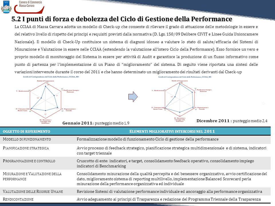 55 Relazione sulla Performance 2011 5.2 I punti di forza e debolezza del Ciclo di Gestione della Performance 5.2 I punti di forza e debolezza del Cicl