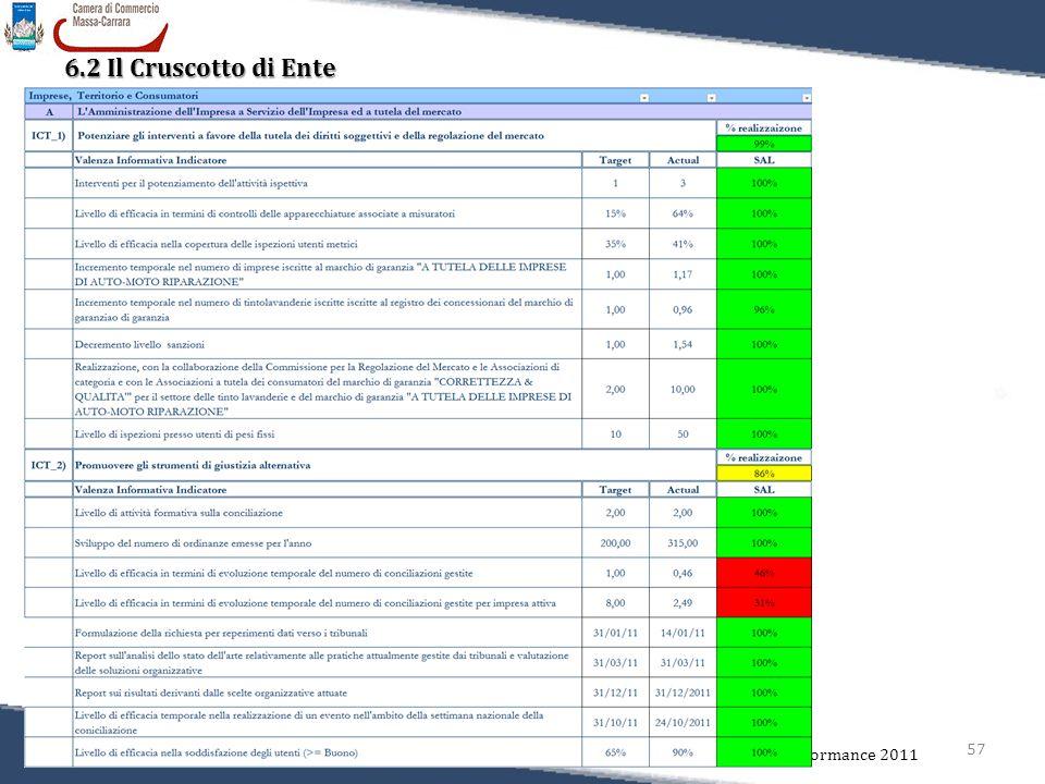 57 Relazione sulla Performance 2011 6.2 Il Cruscotto di Ente