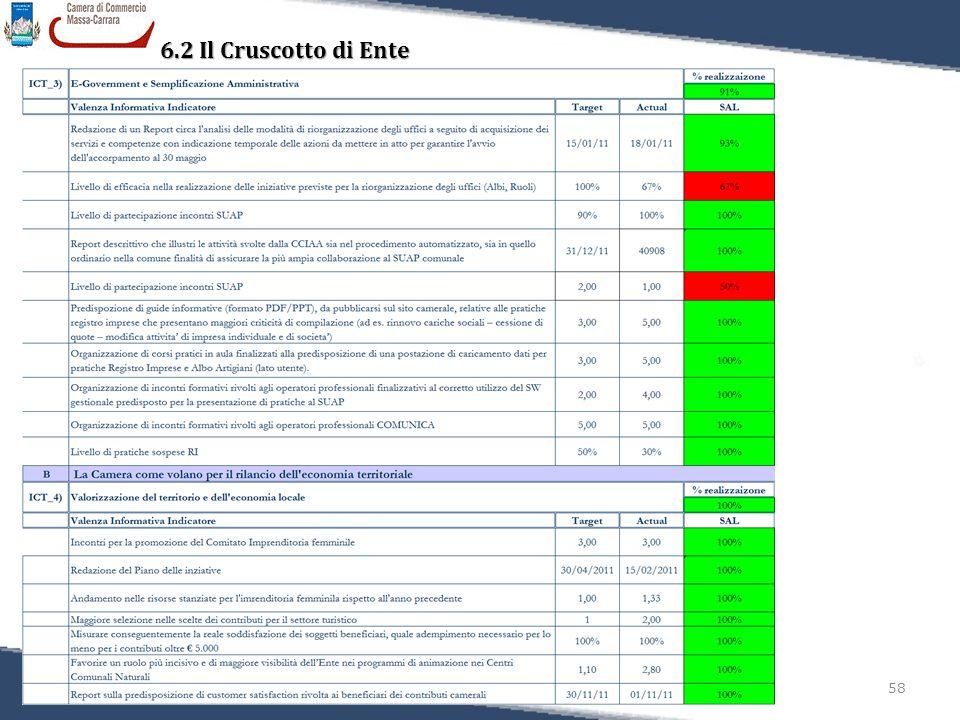 58 Relazione sulla Performance 2011 6.2 Il Cruscotto di Ente