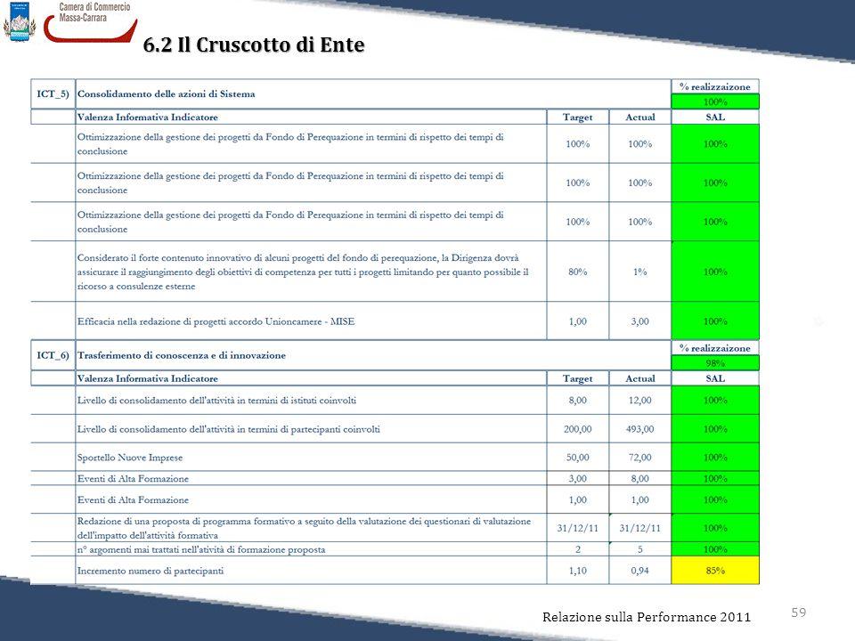 59 Relazione sulla Performance 2011 6.2 Il Cruscotto di Ente