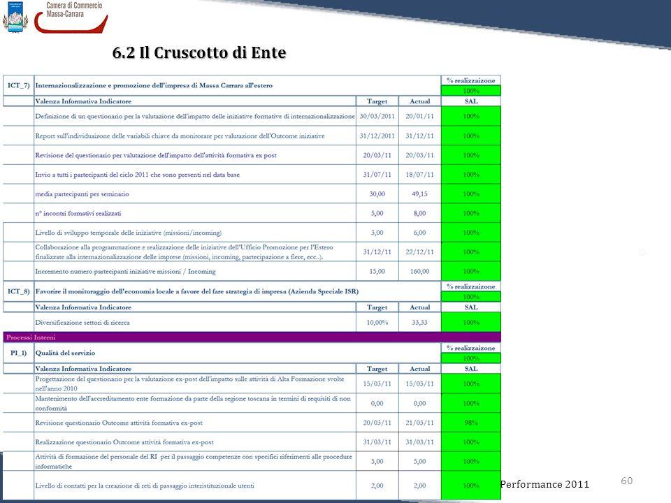 60 Relazione sulla Performance 2011 6.2 Il Cruscotto di Ente