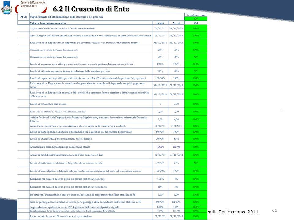 61 Relazione sulla Performance 2011 6.2 Il Cruscotto di Ente