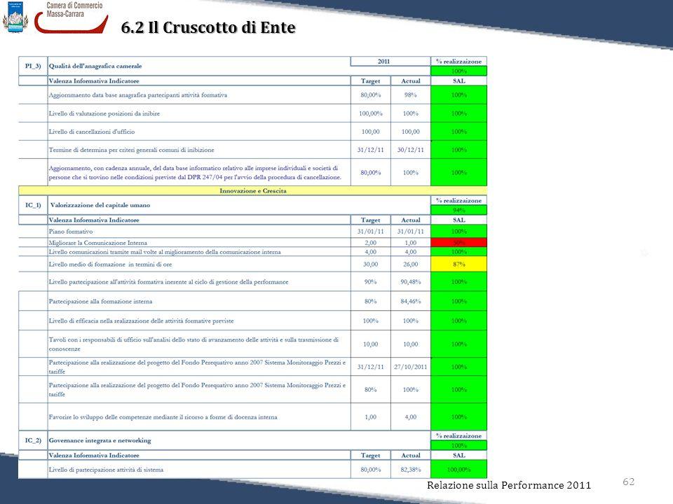 62 Relazione sulla Performance 2011 6.2 Il Cruscotto di Ente