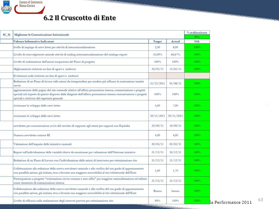 63 Relazione sulla Performance 2011 6.2 Il Cruscotto di Ente