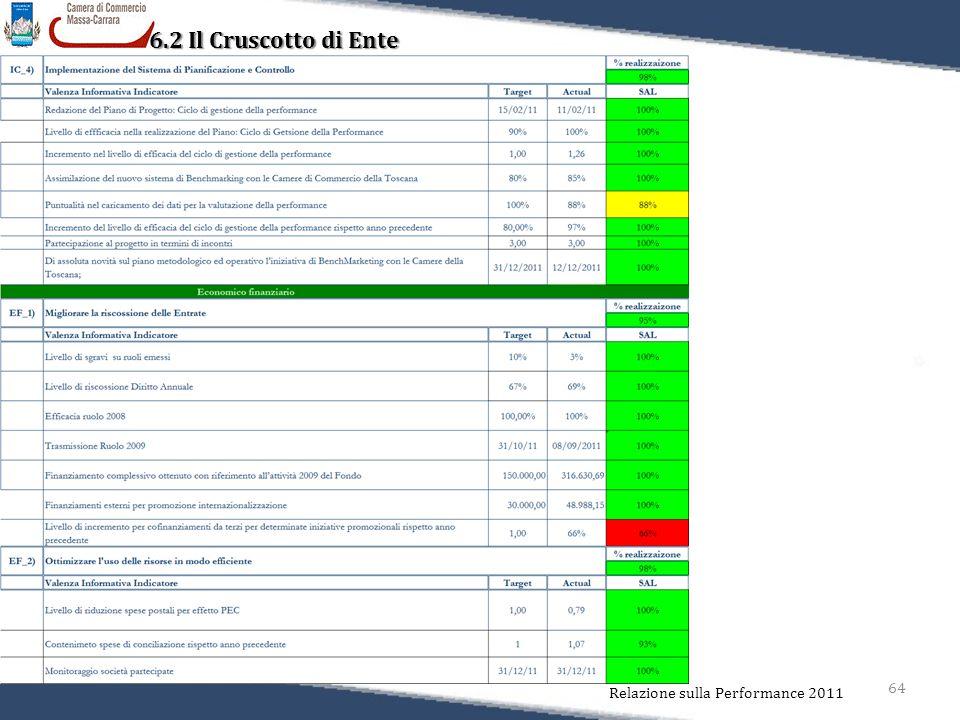 64 Relazione sulla Performance 2011 6.2 Il Cruscotto di Ente