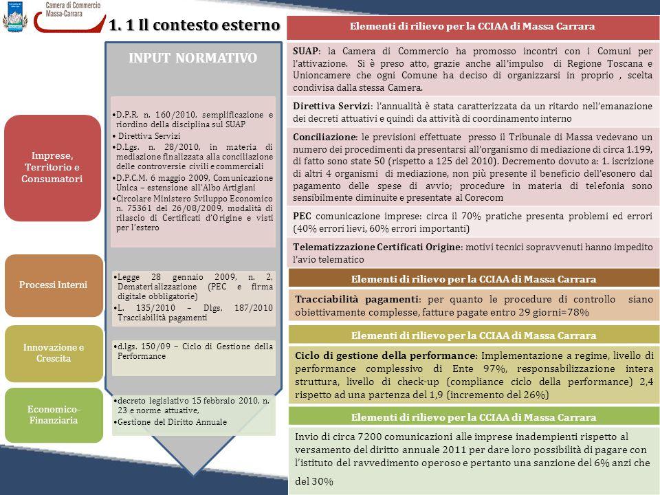 8 1. 1 Il contesto esterno Relazione sulla Performance 2011 INPUT NORMATIVO D.P.R. n. 160/2010, semplificazione e riordino della disciplina sul SUAP D