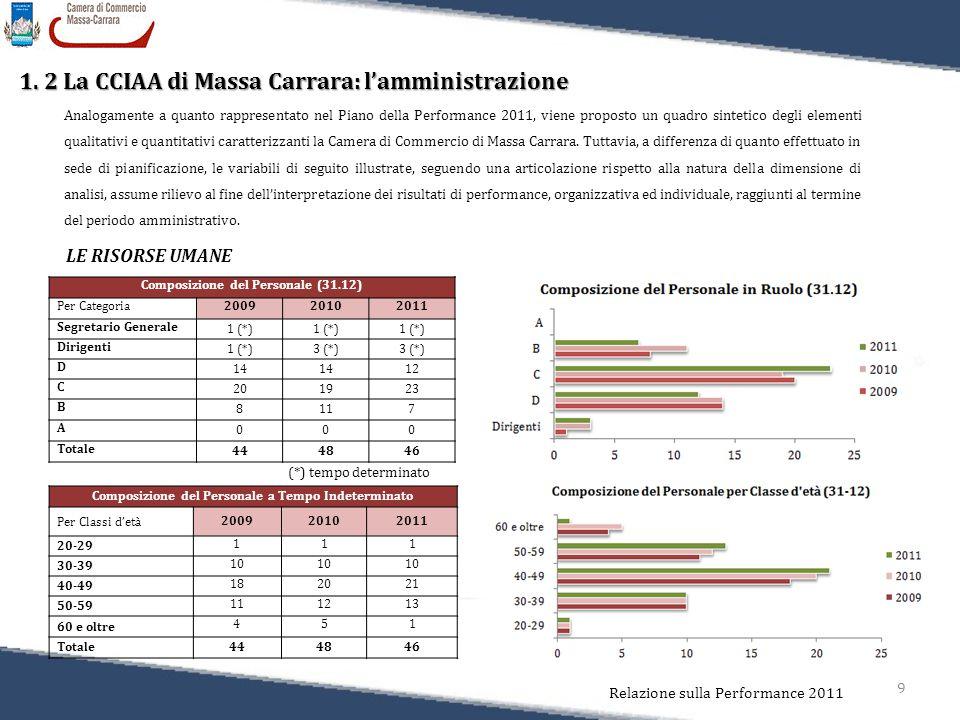 9 Relazione sulla Performance 2011 1. 2 La CCIAA di Massa Carrara: l'amministrazione Analogamente a quanto rappresentato nel Piano della Performance 2