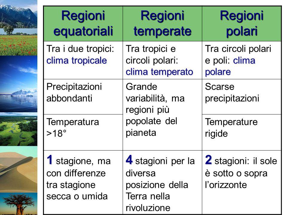 Regioni equatoriali Regioni temperate Regioni polari clima tropicale Tra i due tropici: clima tropicale clima temperato Tra tropici e circoli polari: