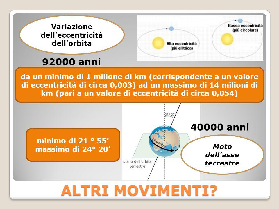 ALTRI MOVIMENTI? Variazione dell'eccentricità dell'orbita Moto dell'asse terrestre 92000 anni 40000 anni minimo di 21 ° 55' massimo di 24° 20' da un m
