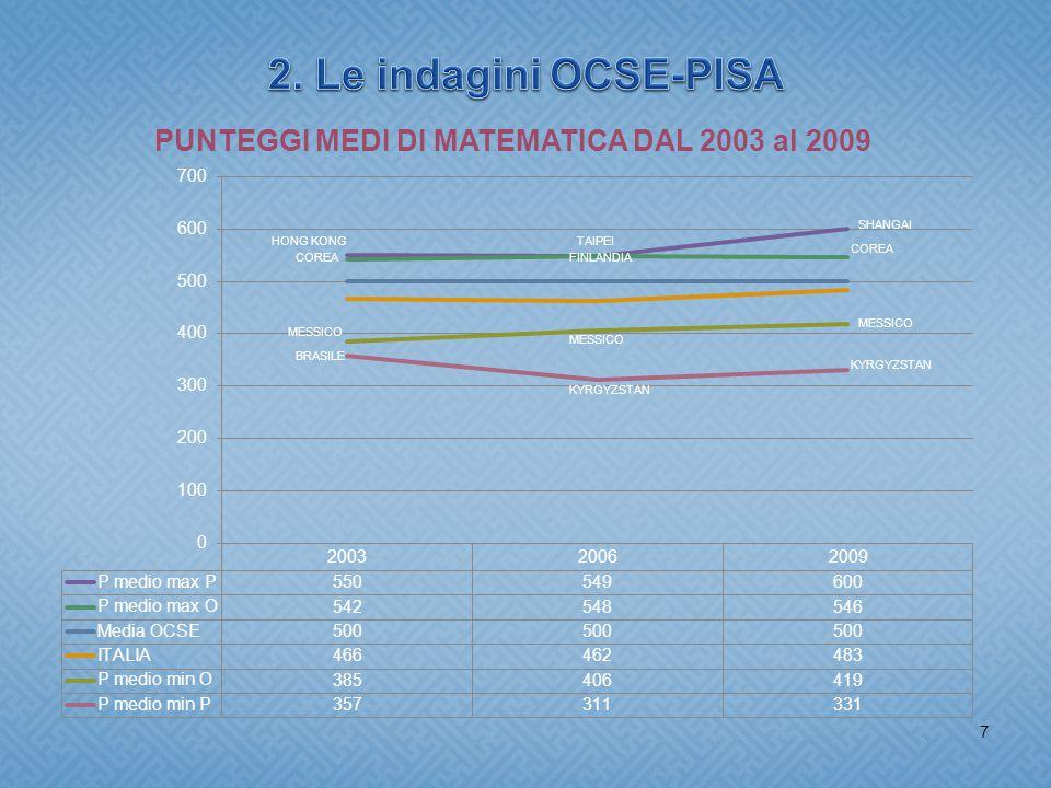 8 8 Agenzia Nazionale per lo Sviluppo dell'Autonomia Scolastica (ex INDIRE) Linguistica P.N.