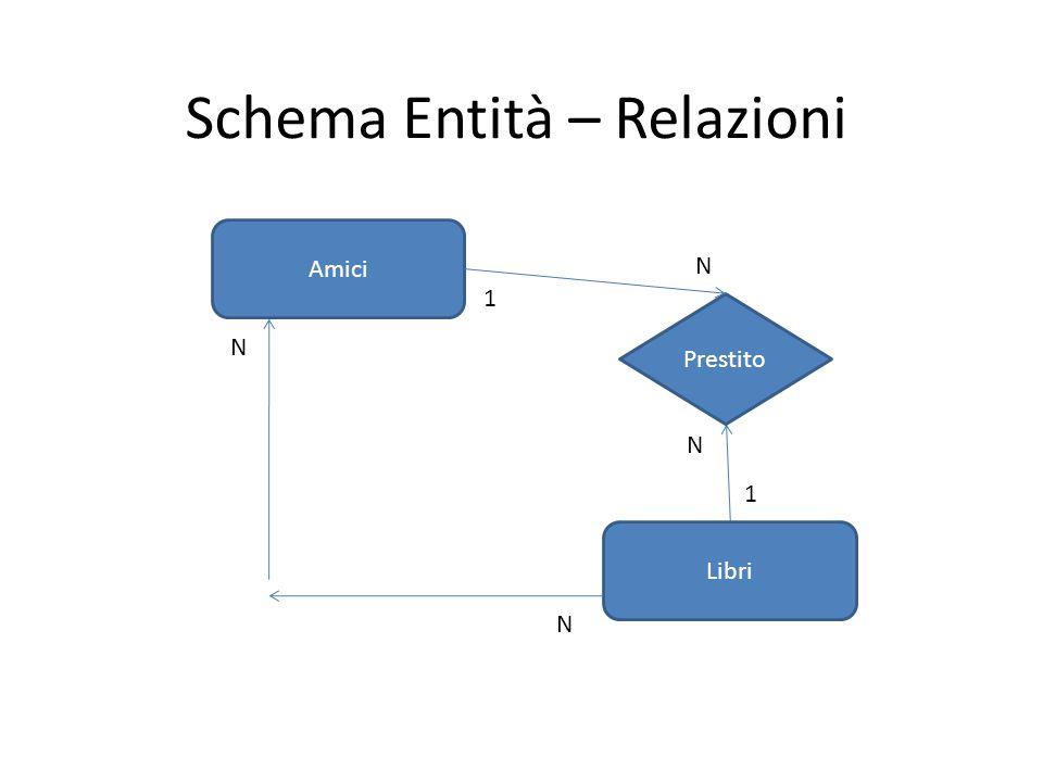 Schema Entità – Relazioni Amici Libri Prestito N N N N 1 1