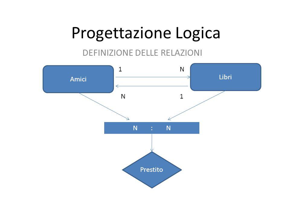 Progettazione Logica DEFINIZIONE DELLE RELAZIONI Amici Libri Prestito N N1 1 N : N
