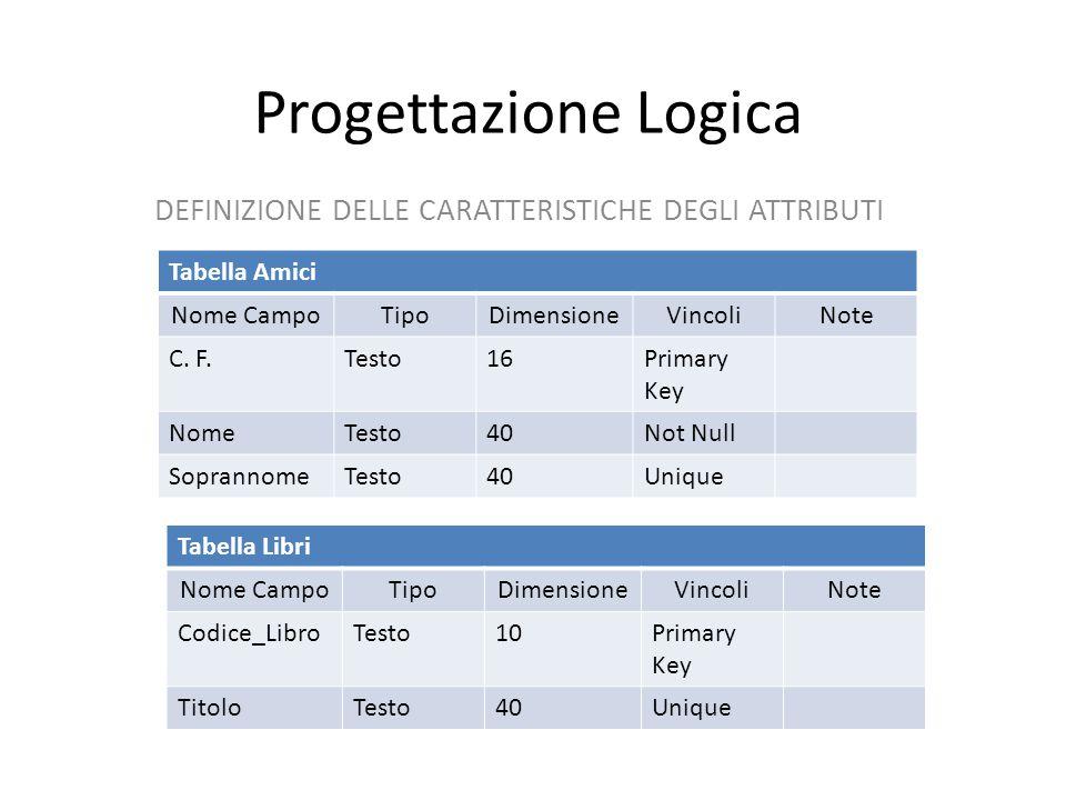 Progettazione Logica DEFINIZIONE DELLE CARATTERISTICHE DEGLI ATTRIBUTI Tabella Amici Nome CampoTipoDimensioneVincoliNote C.