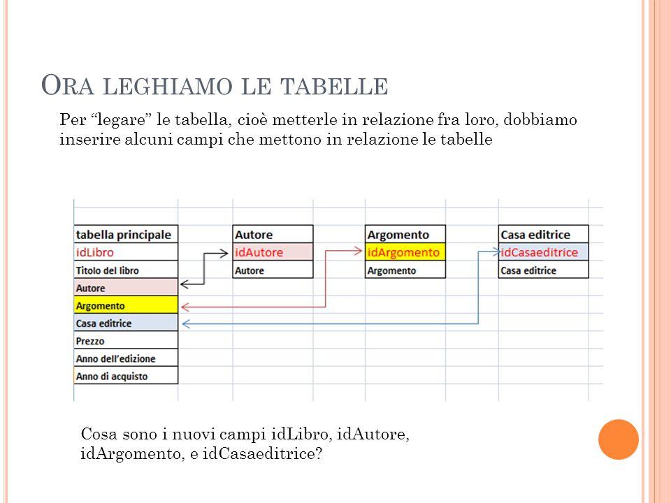 O RA LEGHIAMO LE TABELLE Per legare le tabella, cioè metterle in relazione fra loro, dobbiamo inserire alcuni campi che mettono in relazione le tabelle Cosa sono i nuovi campi idLibro, idAutore, idArgomento, e idCasaeditrice?