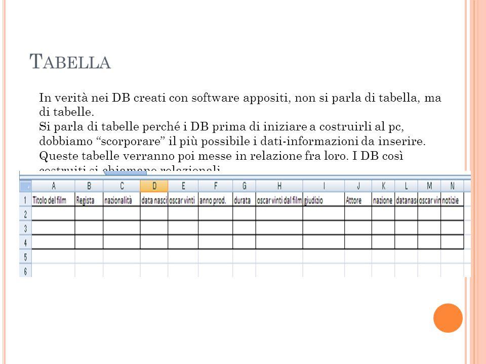 T ABELLE La tabella appena vista è creata con Excel, (anche in excel possiamo creare DB), ma in questo caso si chiama piatti, cioè non sono per così dire tridimensionali, cioè con tabelle legate fra loro.